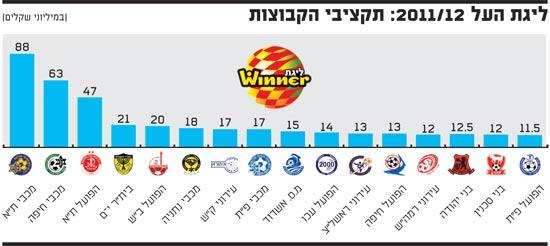 ליגת העל 2011/12 תקציבי קבוצות